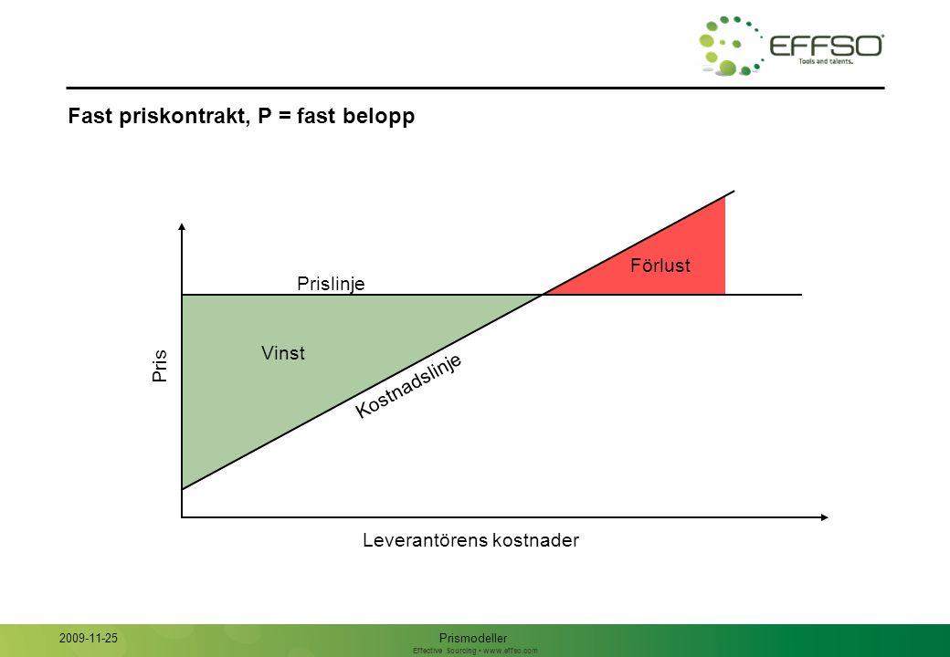 Effective Sourcing www.effso.com Fast priskontrakt, P = fast belopp Pris Leverantörens kostnader Prismodeller 2009-11-25 Vinst Förlust Prislinje Kostnadslinje