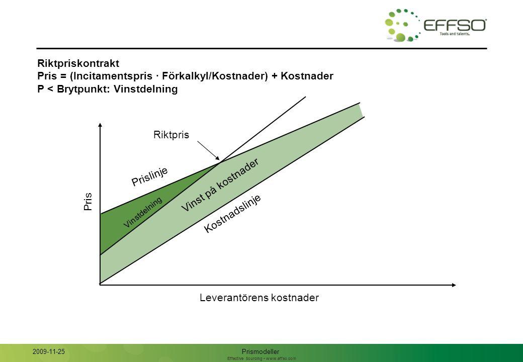 Effective Sourcing www.effso.com Kostnadskontrakt med variabel vinst Pris = (Incitamentspris · Förkalkyl/Kostnader) + Kostnader Pris Leverantörens kostnader Prismodeller 2009-11-25 Variabelt vinstbelopp Kostnadslinje Prislinje