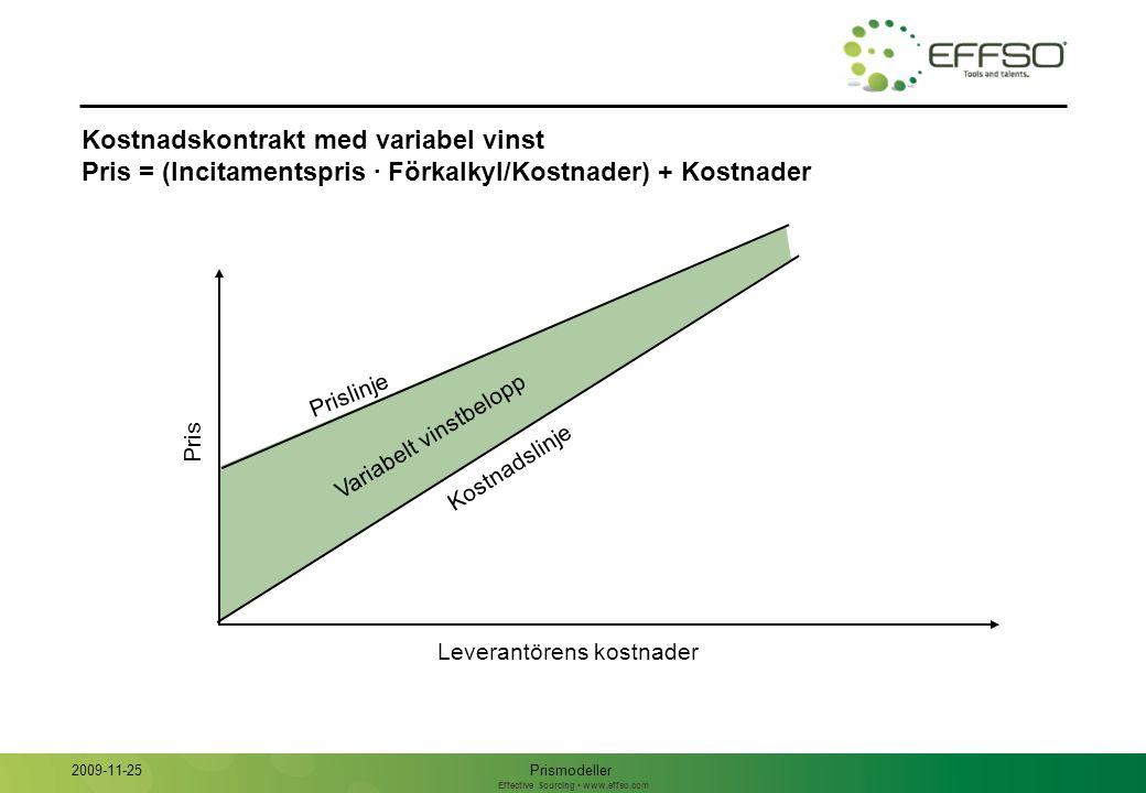 Effective Sourcing www.effso.com Kostnadskontrakt med fast vinstbelopp Pris = Kostnader + Vinstbelopp Pris Leverantörens kostnader Prismodeller 2009-11-25 Kostnadslinje Prislinje Fast vinstbelopp