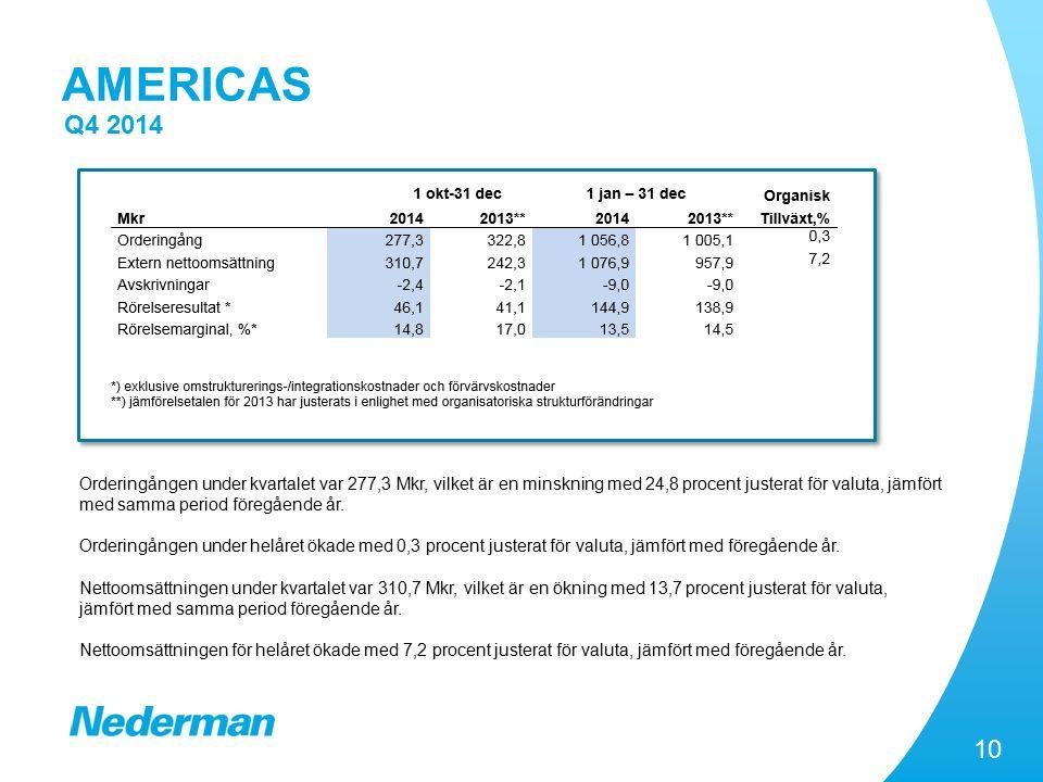 10 AMERICAS Q4 2014 Orderingången under kvartalet var 277,3 Mkr, vilket är en minskning med 24,8 procent justerat för valuta, jämfört med samma period föregående år.