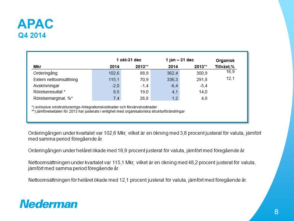 8 APAC Q4 2014 Orderingången under kvartalet var 102,6 Mkr, vilket är en ökning med 3,8 procent justerat för valuta, jämfört med samma period föregående år.