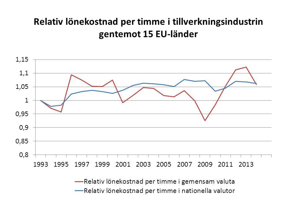 Relativ lönekostnad per timme i tillverkningsindustrin gentemot 15 EU-länder