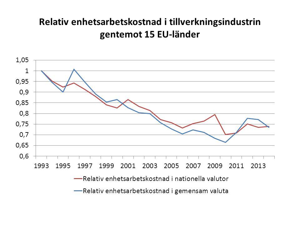 Relativ enhetsarbetskostnad i tillverkningsindustrin gentemot 15 EU-länder
