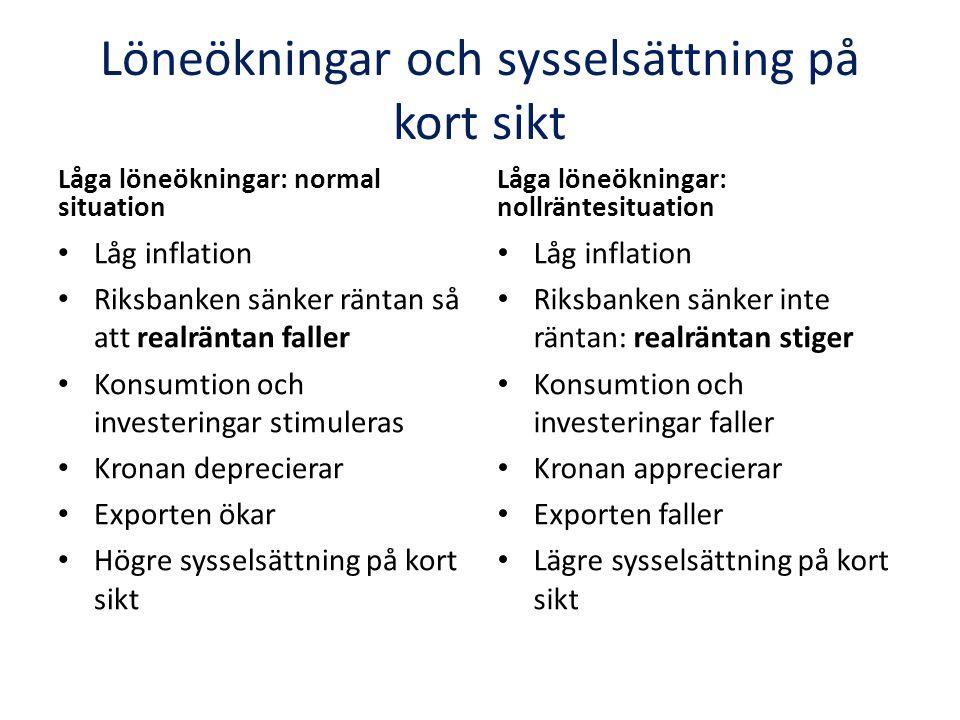 Löneökningar och sysselsättning på kort sikt Låga löneökningar: normal situation Låg inflation Riksbanken sänker räntan så att realräntan faller Konsumtion och investeringar stimuleras Kronan deprecierar Exporten ökar Högre sysselsättning på kort sikt Låga löneökningar: nollräntesituation Låg inflation Riksbanken sänker inte räntan: realräntan stiger Konsumtion och investeringar faller Kronan apprecierar Exporten faller Lägre sysselsättning på kort sikt