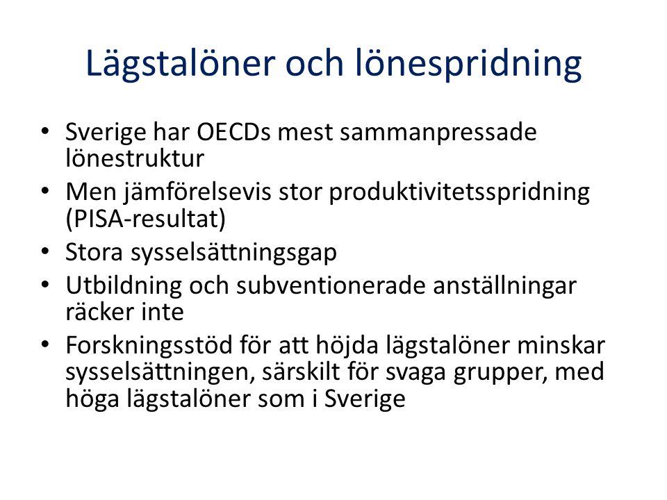 Lägstalöner och lönespridning Sverige har OECDs mest sammanpressade lönestruktur Men jämförelsevis stor produktivitetsspridning (PISA-resultat) Stora sysselsättningsgap Utbildning och subventionerade anställningar räcker inte Forskningsstöd för att höjda lägstalöner minskar sysselsättningen, särskilt för svaga grupper, med höga lägstalöner som i Sverige