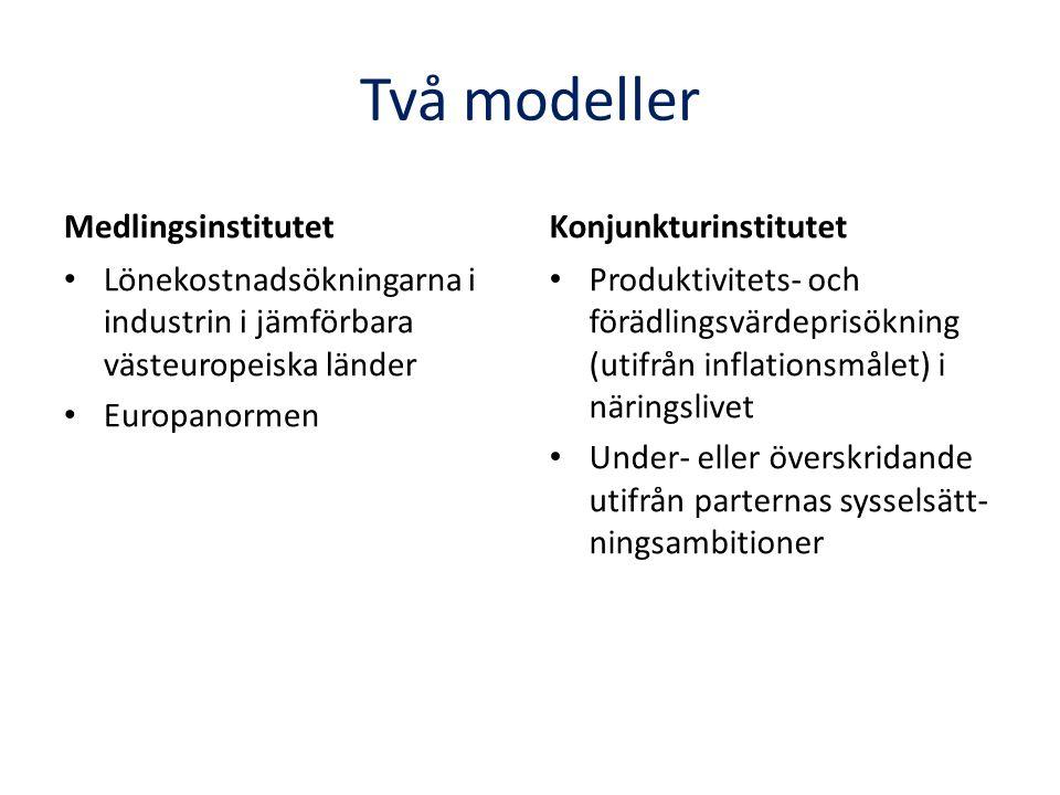 Två modeller Medlingsinstitutet Lönekostnadsökningarna i industrin i jämförbara västeuropeiska länder Europanormen Konjunkturinstitutet Produktivitets- och förädlingsvärdeprisökning (utifrån inflationsmålet) i näringslivet Under- eller överskridande utifrån parternas sysselsätt- ningsambitioner