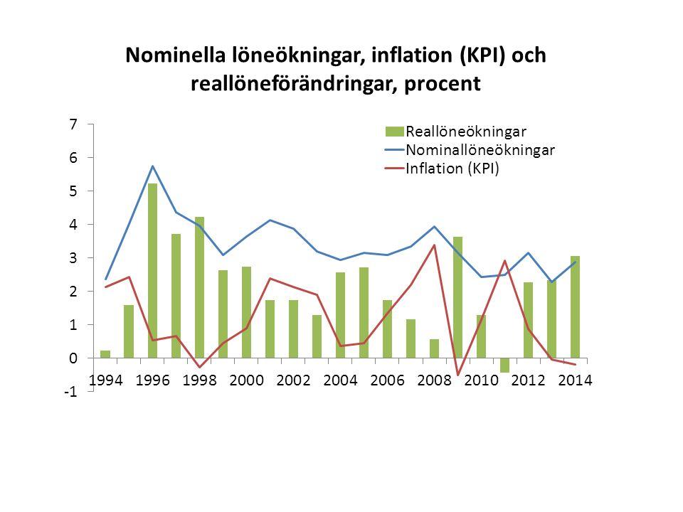 Nominella löneökningar, inflation (KPI) och reallöneförändringar, procent
