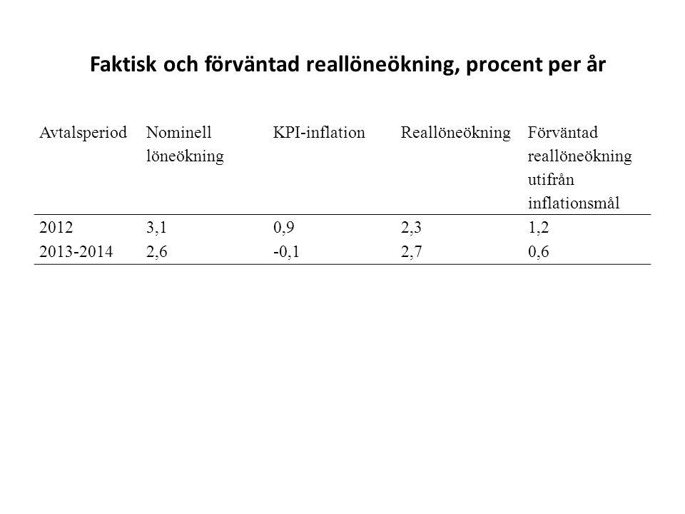 Faktisk och förväntad reallöneökning, procent per år Avtalsperiod Nominell löneökning KPI-inflationReallöneökning Förväntad reallöneökning utifrån inflationsmål 20123,10,92,31,2 2013-20142,6-0,12,70,6