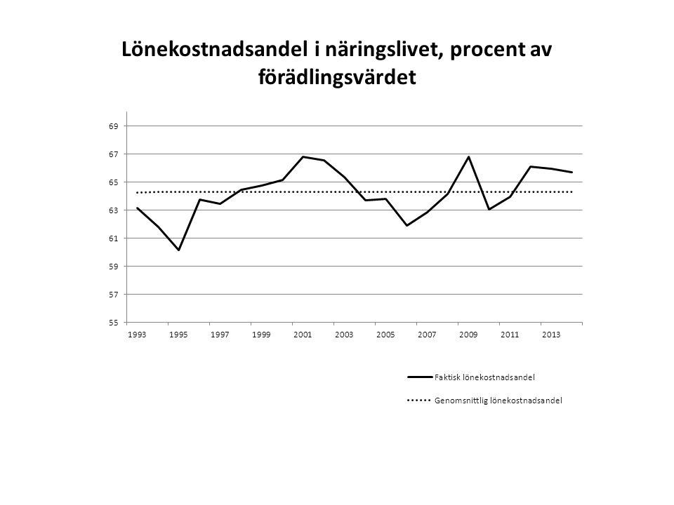 Förväntad och faktisk relativprisförändring mellan konsumtion och näringslivets förädlingsvärde, procent per år