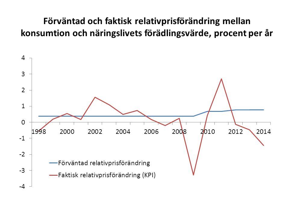 Lönekostnadsandel i Sverige och EU-14, hela ekonomin, procent av BNP till faktorpris