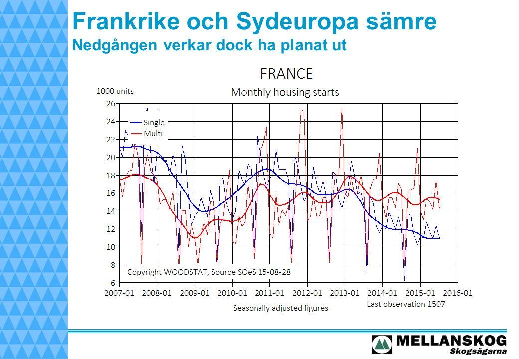 Frankrike och Sydeuropa sämre Nedgången verkar dock ha planat ut