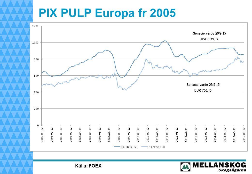 PIX PULP Europa fr 2005 Källa: FOEX Senaste värde 29/9-15 EUR 750,13 Senaste värde 29/9-15 USD 839,32