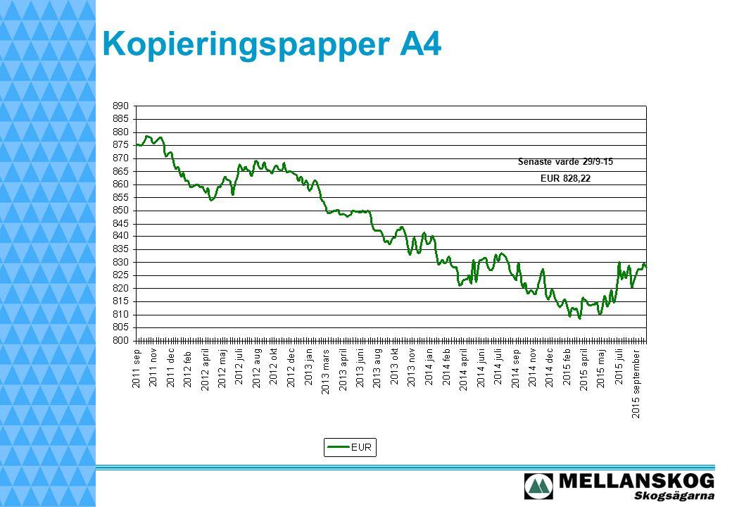 Kopieringspapper A4 Senaste värde 29/9-15 EUR 828,22