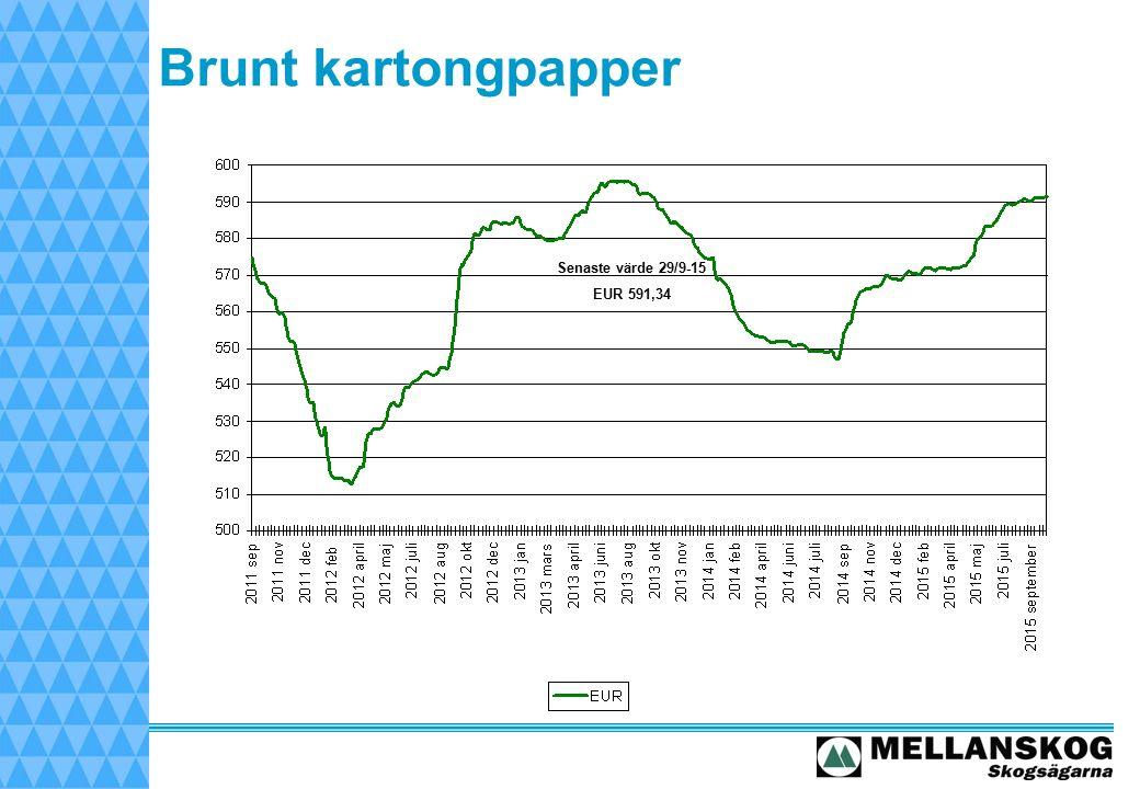 Brunt kartongpapper Senaste värde 29/9-15 EUR 591,34