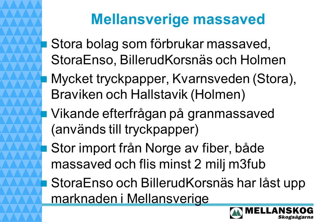 Mellansverige massaved Stora bolag som förbrukar massaved, StoraEnso, BillerudKorsnäs och Holmen Mycket tryckpapper, Kvarnsveden (Stora), Braviken och Hallstavik (Holmen) Vikande efterfrågan på granmassaved (används till tryckpapper) Stor import från Norge av fiber, både massaved och flis minst 2 milj m3fub StoraEnso och BillerudKorsnäs har låst upp marknaden i Mellansverige