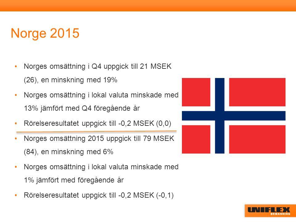 Norge 2015 Norges omsättning i Q4 uppgick till 21 MSEK (26), en minskning med 19% Norges omsättning i lokal valuta minskade med 13% jämfört med Q4 föregående år Rörelseresultatet uppgick till -0,2 MSEK (0,0) Norges omsättning 2015 uppgick till 79 MSEK (84), en minskning med 6% Norges omsättning i lokal valuta minskade med 1% jämfört med föregående år Rörelseresultatet uppgick till -0,2 MSEK (-0,1)