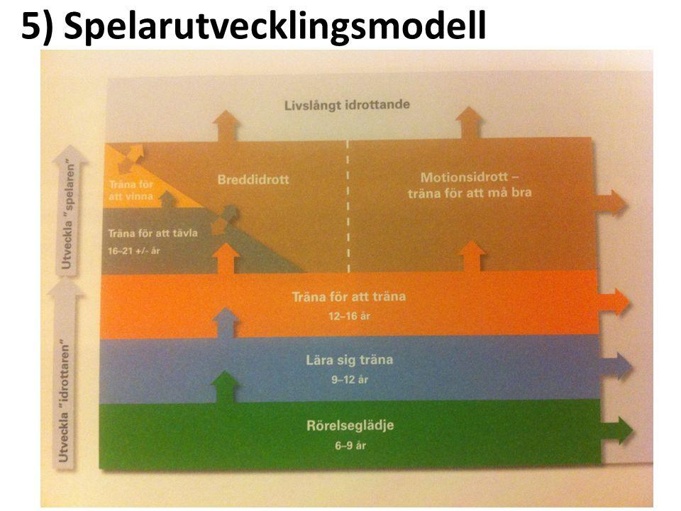 5) Spelarutvecklingsmodell