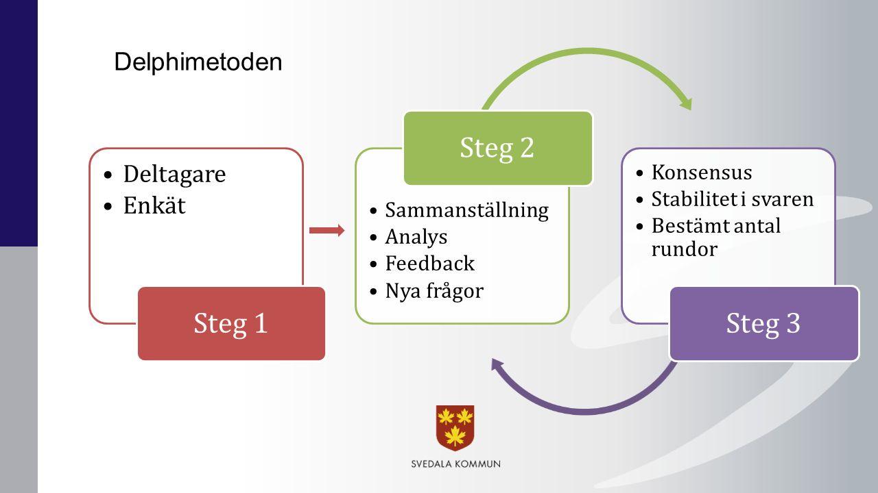 Delphimetoden Deltagare Enkät Steg 1 Sammanställning Analys Feedback Nya frågor Steg 2 Konsensus Stabilitet i svaren Bestämt antal rundor Steg 3