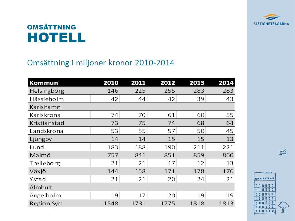 HOTELL Omsättning i miljoner kronor 2010-2014 OMSÄTTNING * *
