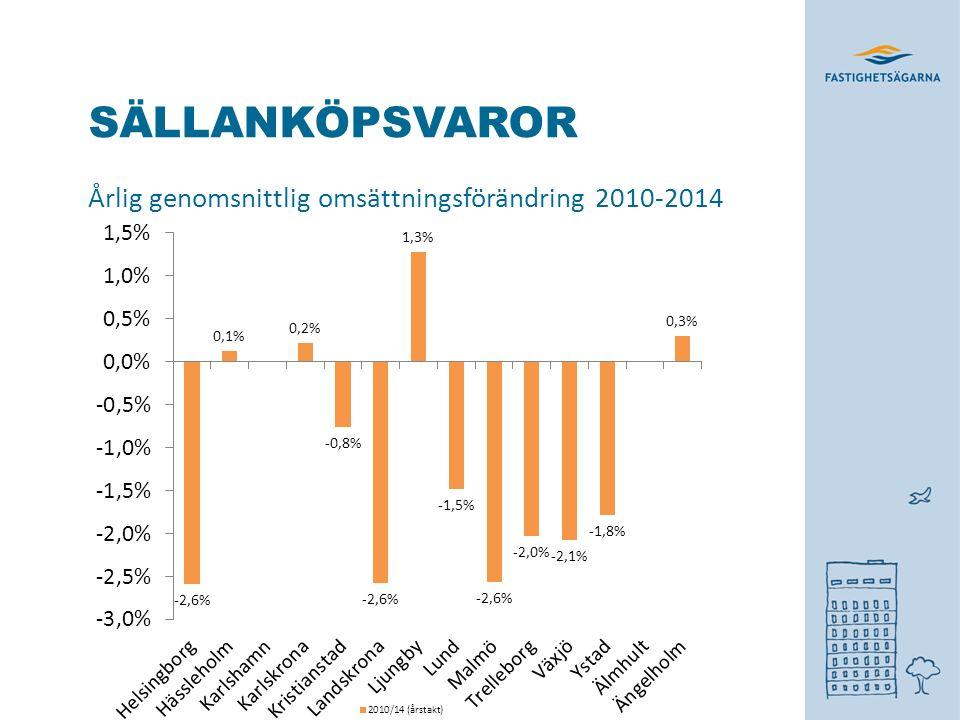 SÄLLANKÖPSVAROR Årlig genomsnittlig omsättningsförändring 2010-2014