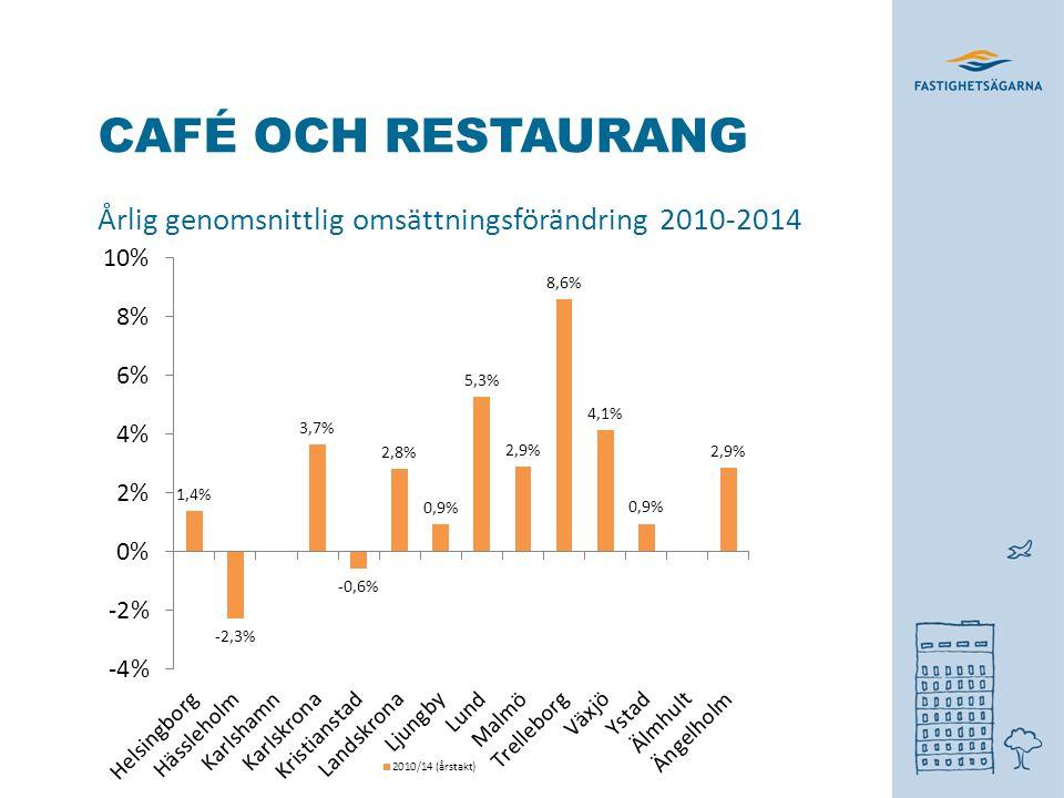 CAFÉ OCH RESTAURANG Årlig genomsnittlig omsättningsförändring 2010-2014