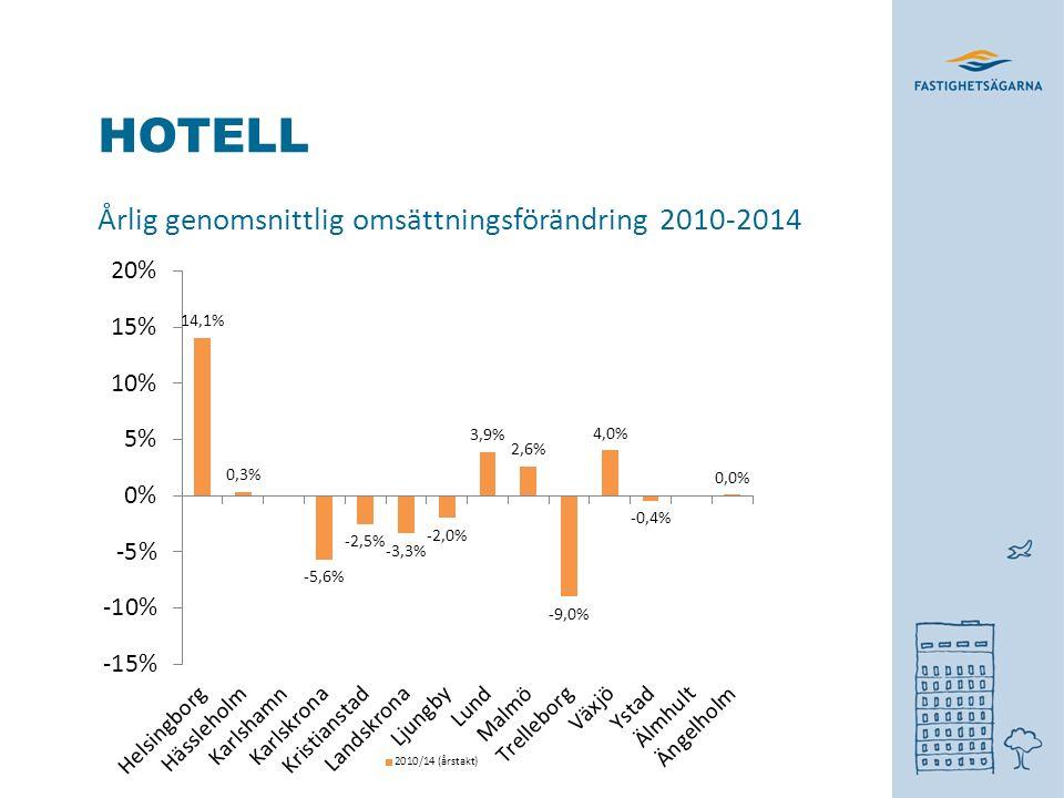 HOTELL Årlig genomsnittlig omsättningsförändring 2010-2014