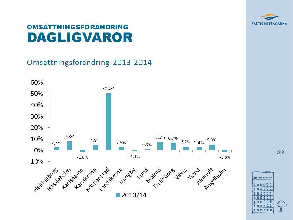 DAGLIGVAROR Omsättningsförändring 2013-2014 OMSÄTTNINGSFÖRÄNDRING