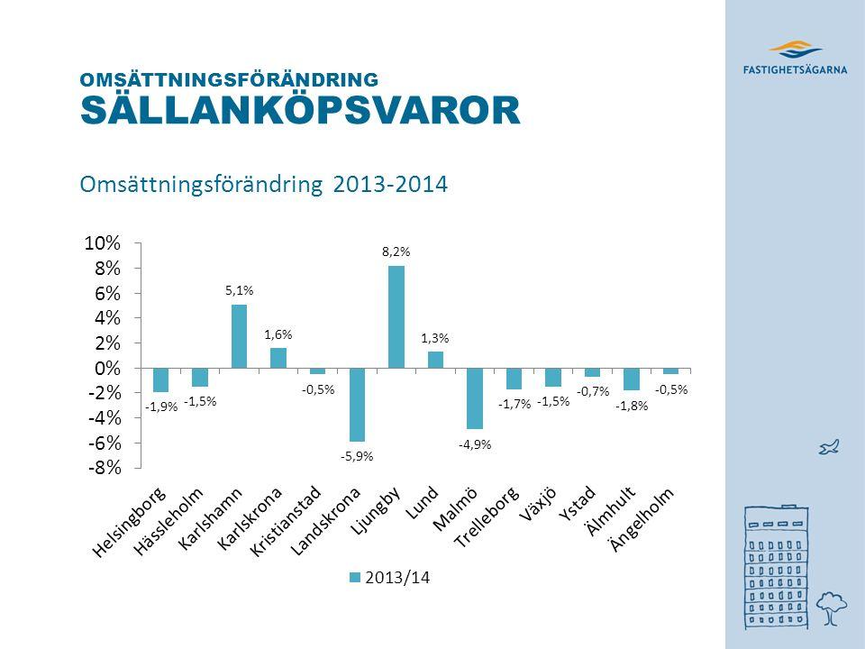 SÄLLANKÖPSVAROR Omsättningsförändring 2013-2014 OMSÄTTNINGSFÖRÄNDRING