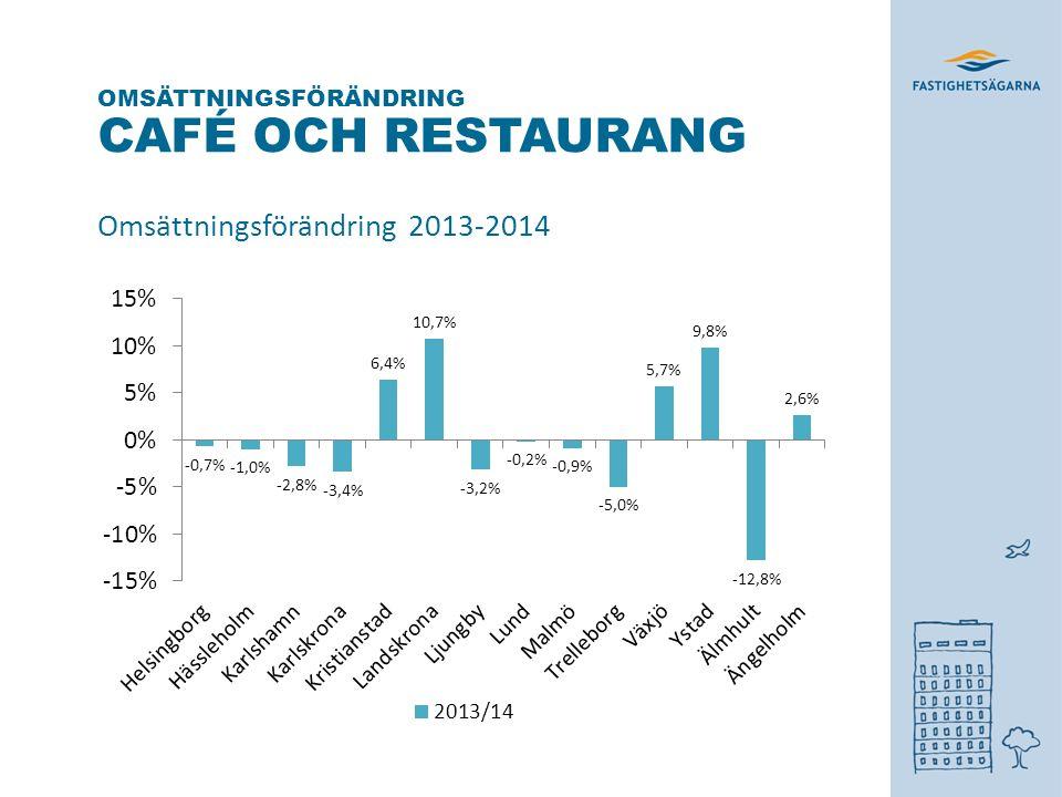 CAFÉ OCH RESTAURANG Omsättningsförändring 2013-2014 OMSÄTTNINGSFÖRÄNDRING