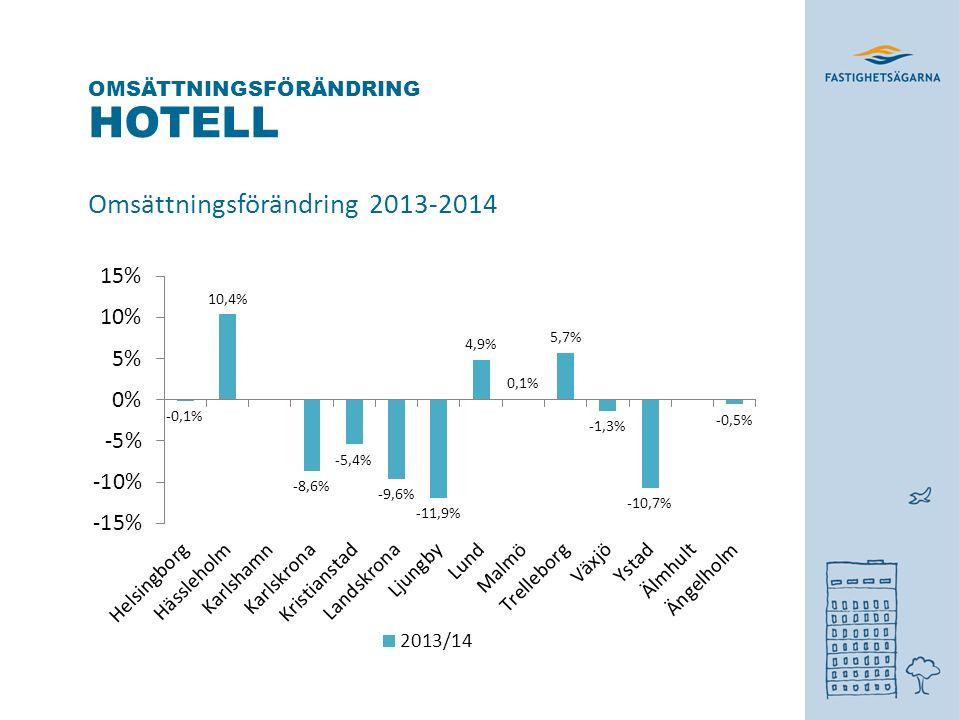 HOTELL Omsättningsförändring 2013-2014 OMSÄTTNINGSFÖRÄNDRING
