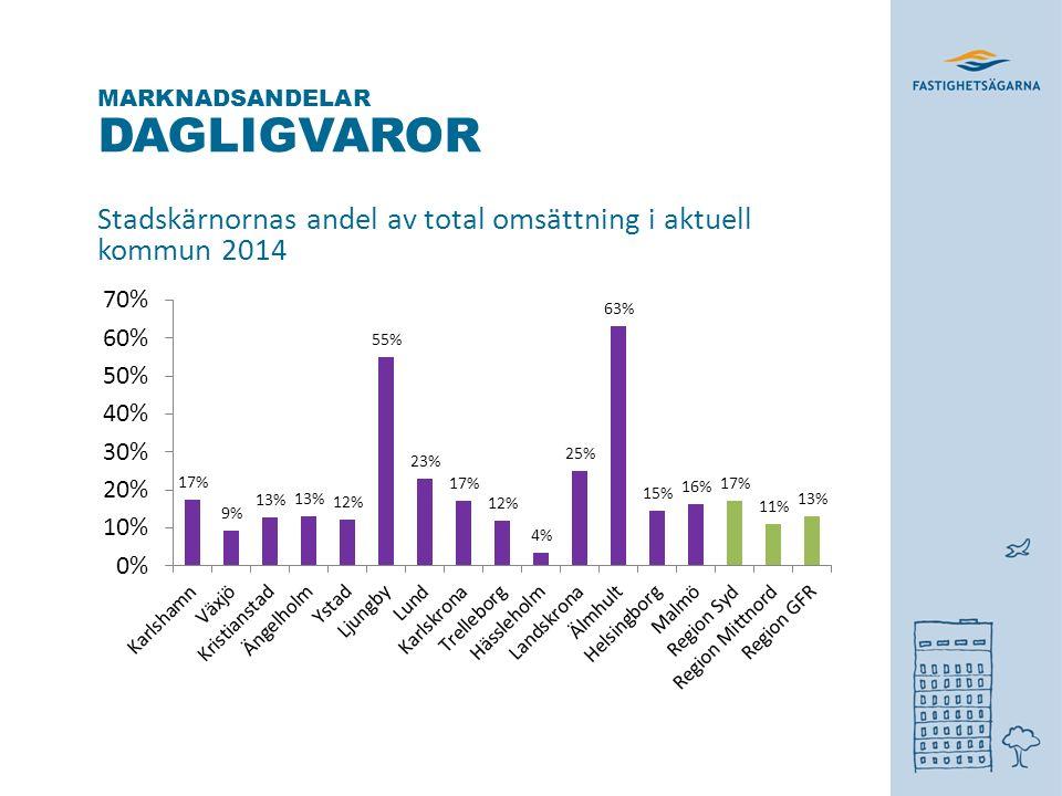 DAGLIGVAROR Stadskärnornas andel av total omsättning i aktuell kommun 2014 MARKNADSANDELAR