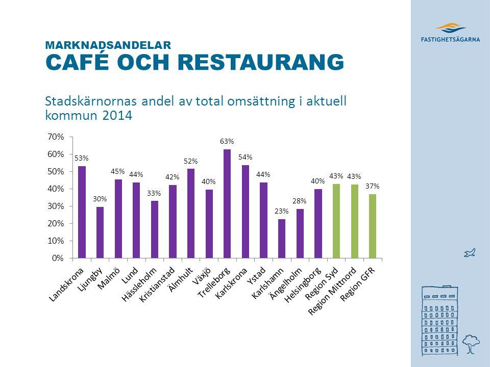 CAFÉ OCH RESTAURANG Stadskärnornas andel av total omsättning i aktuell kommun 2014 MARKNADSANDELAR