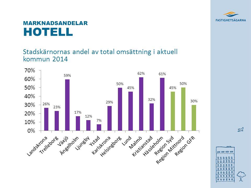 HOTELL Stadskärnornas andel av total omsättning i aktuell kommun 2014 MARKNADSANDELAR