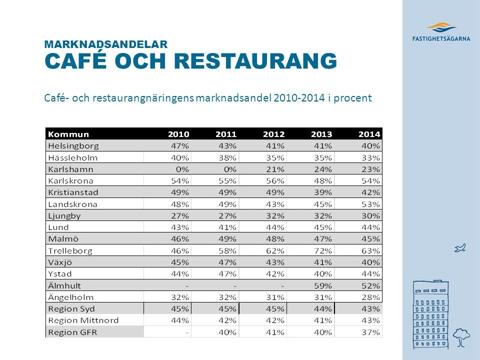 CAFÉ OCH RESTAURANG Café- och restaurangnäringens marknadsandel 2010-2014 i procent MARKNADSANDELAR * *