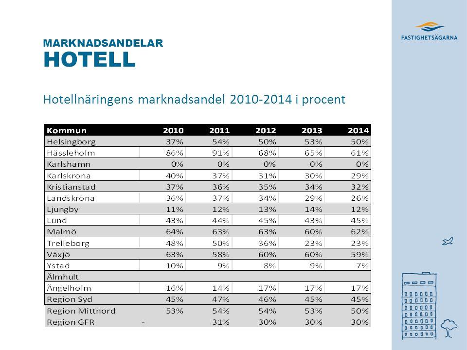 HOTELL Hotellnäringens marknadsandel 2010-2014 i procent MARKNADSANDELAR * *