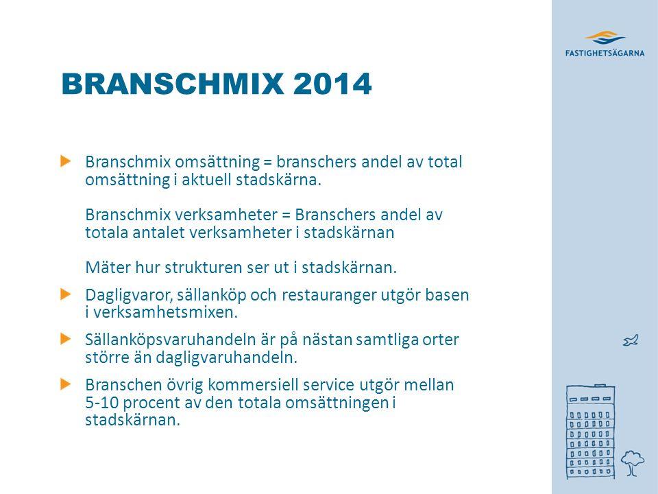 BRANSCHMIX 2014 Branschmix omsättning = branschers andel av total omsättning i aktuell stadskärna.