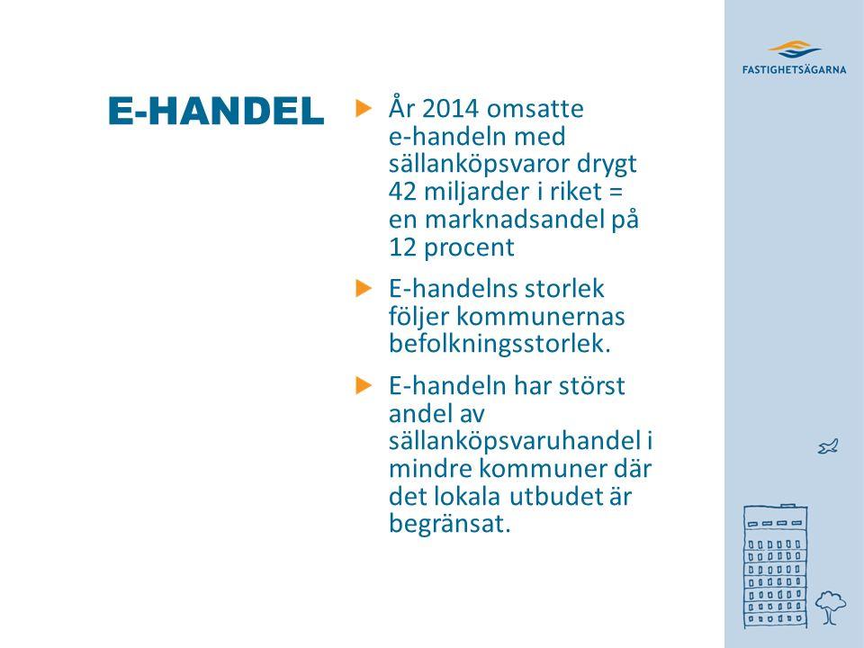 E-HANDEL År 2014 omsatte e-handeln med sällanköpsvaror drygt 42 miljarder i riket = en marknadsandel på 12 procent E-handelns storlek följer kommunernas befolkningsstorlek.