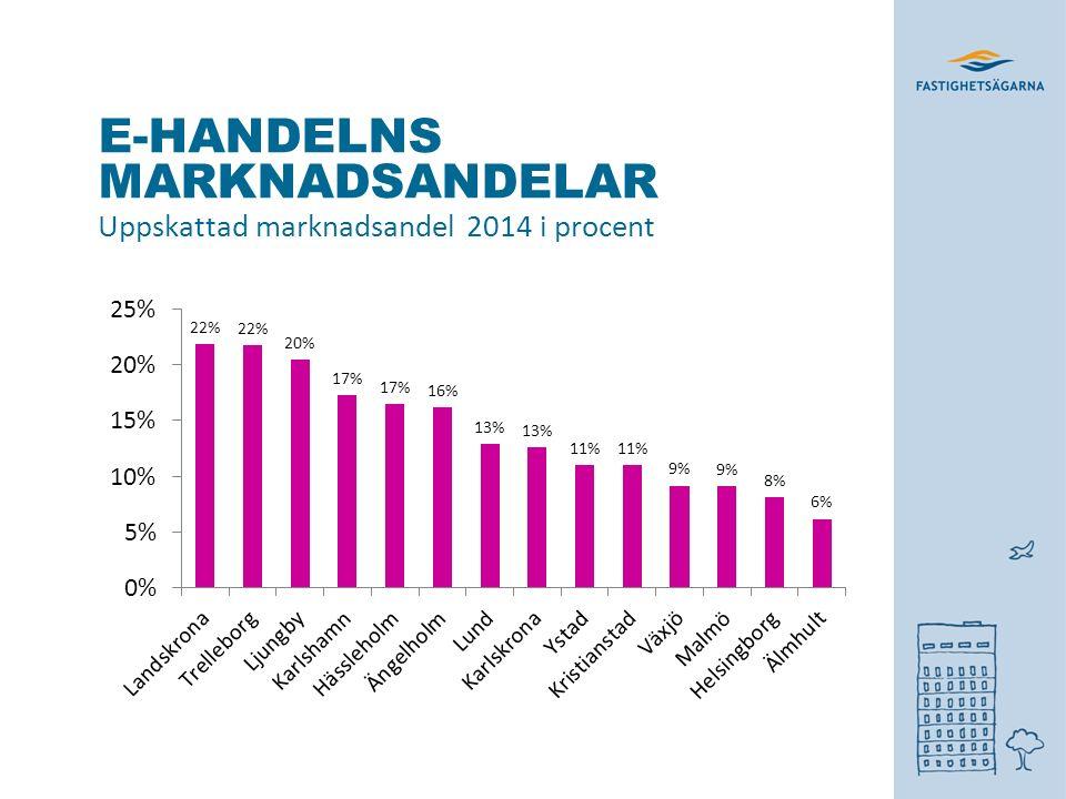 E-HANDELNS MARKNADSANDELAR Uppskattad marknadsandel 2014 i procent