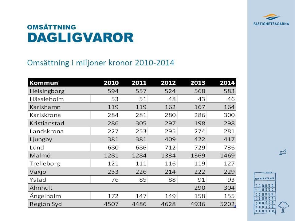 DAGLIGVAROR Omsättning i miljoner kronor 2010-2014 OMSÄTTNING