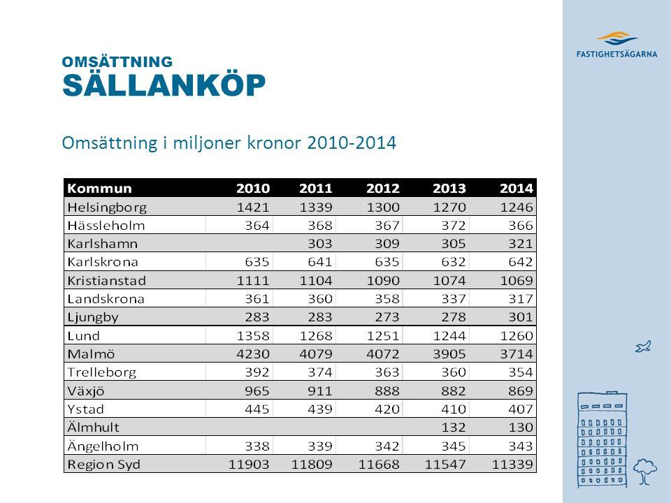 CAFÉ OCH RESTAURANG Omsättning i miljoner kronor 2010-2014 OMSÄTTNING * *