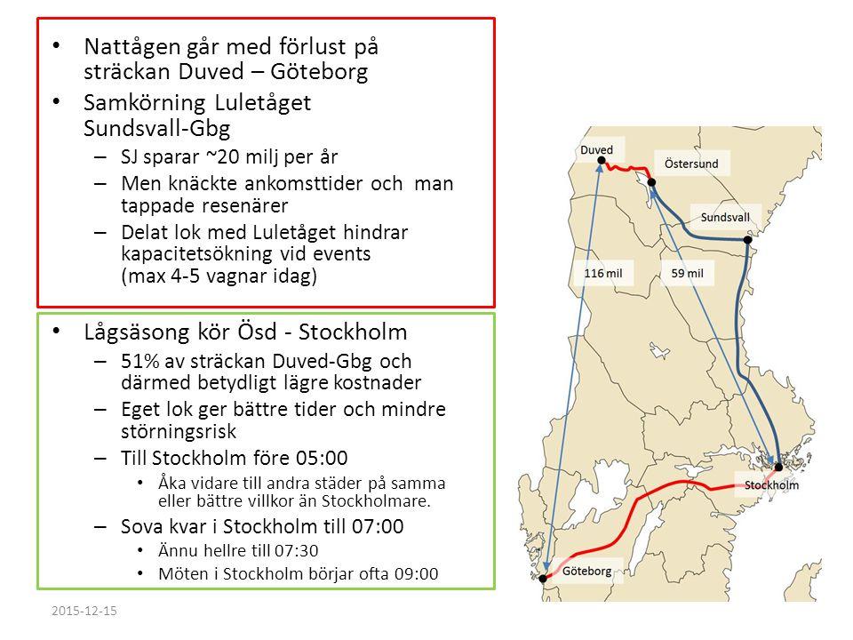 Nattågen går med förlust på sträckan Duved – Göteborg Samkörning Luletåget Sundsvall-Gbg – SJ sparar ~20 milj per år – Men knäckte ankomsttider och man tappade resenärer – Delat lok med Luletåget hindrar kapacitetsökning vid events (max 4-5 vagnar idag) Lågsäsong kör Ösd - Stockholm – 51% av sträckan Duved-Gbg och därmed betydligt lägre kostnader – Eget lok ger bättre tider och mindre störningsrisk – Till Stockholm före 05:00 Åka vidare till andra städer på samma eller bättre villkor än Stockholmare.