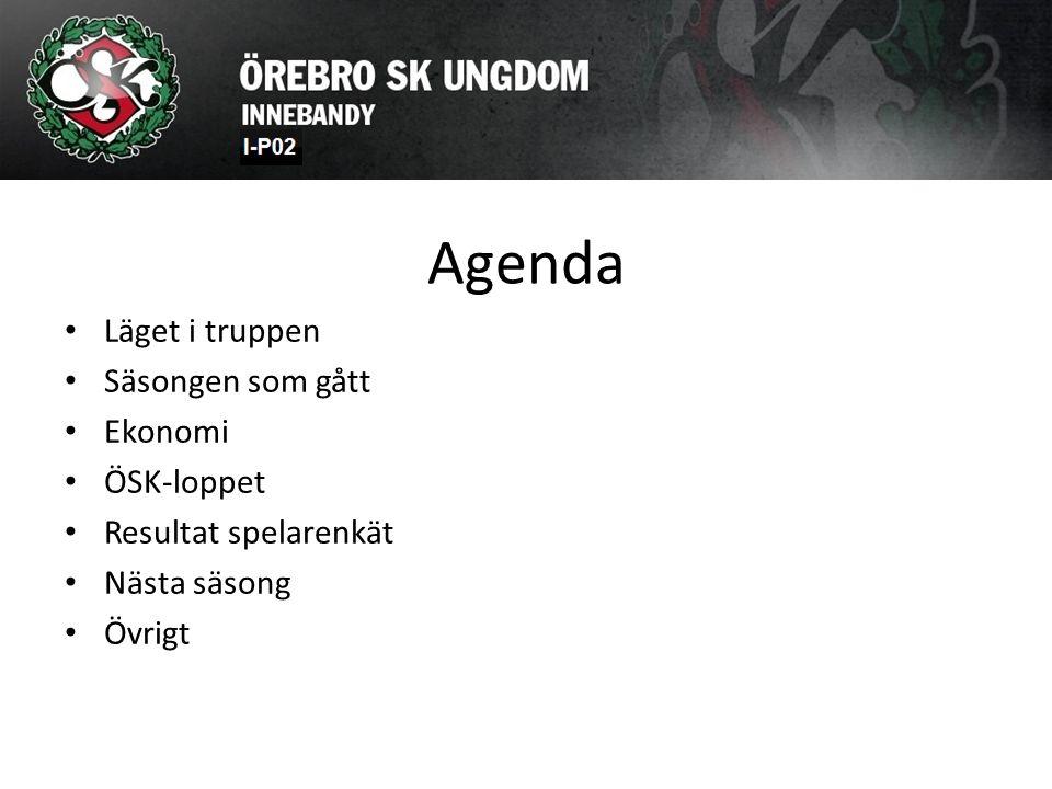 Agenda Läget i truppen Säsongen som gått Ekonomi ÖSK-loppet Resultat spelarenkät Nästa säsong Övrigt