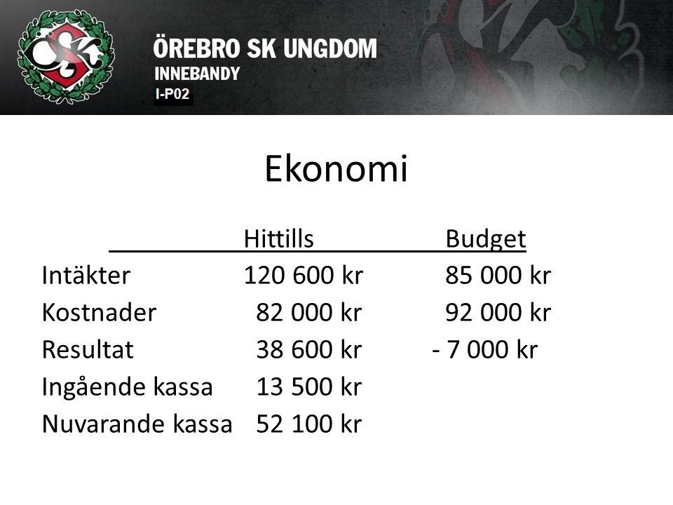 Ekonomi HittillsBudget Intäkter 120 600 kr85 000 kr Kostnader 82 000 kr92 000 kr Resultat 38 600 kr - 7 000 kr Ingående kassa 13 500 kr Nuvarande kass