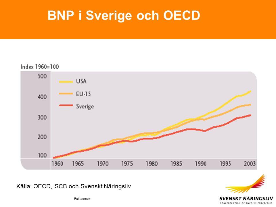 Faktaomek BNP i Sverige och OECD Källa: OECD, SCB och Svenskt Näringsliv
