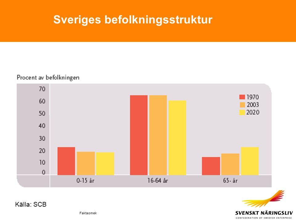 Faktaomek Sveriges befolkningsstruktur Källa: SCB