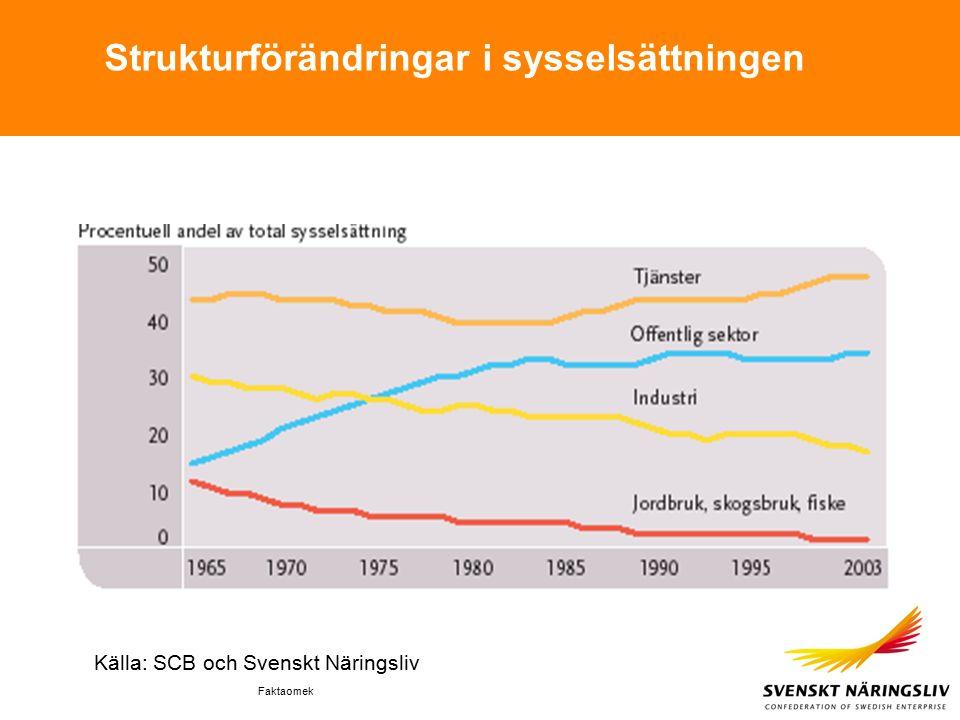 Faktaomek Strukturförändringar i sysselsättningen Källa: SCB och Svenskt Näringsliv