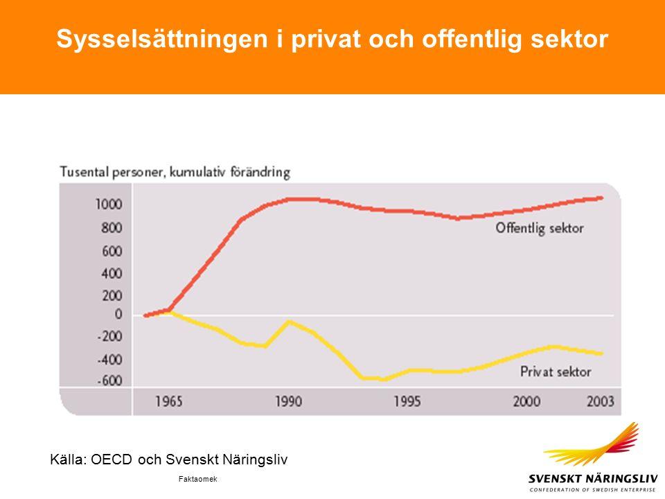 Faktaomek Sysselsättningen i privat och offentlig sektor Källa: OECD och Svenskt Näringsliv