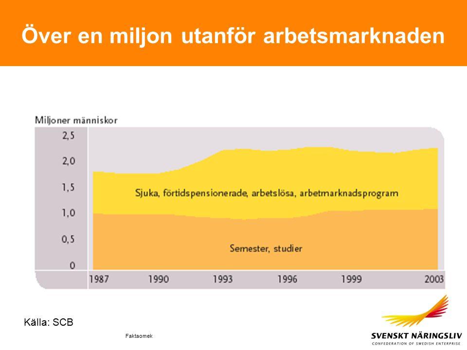 Faktaomek Över en miljon utanför arbetsmarknaden Källa: SCB
