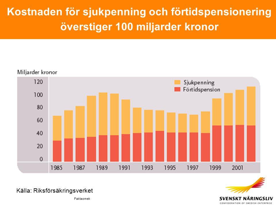 Faktaomek Kostnaden för sjukpenning och förtidspensionering överstiger 100 miljarder kronor Källa: Riksförsäkringsverket