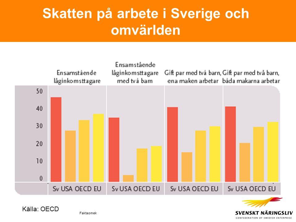 Faktaomek Skatten på arbete i Sverige och omvärlden Källa: OECD